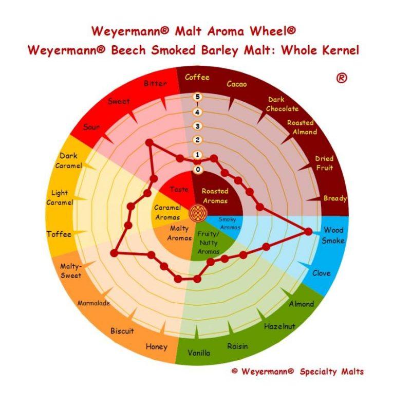 Weyermann beech smoked barley malt maku ja aromiprofiili