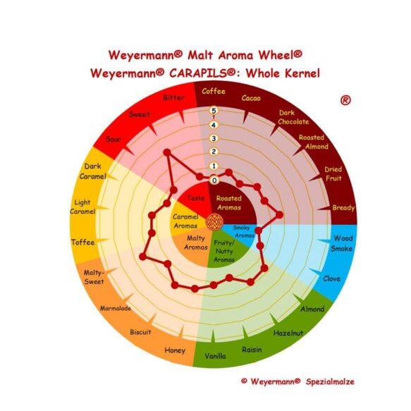 Weyermann carapils aromi ja makuprofiili