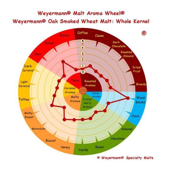 Weyermann oak smoked wheat malt aromi ja makuprofiili
