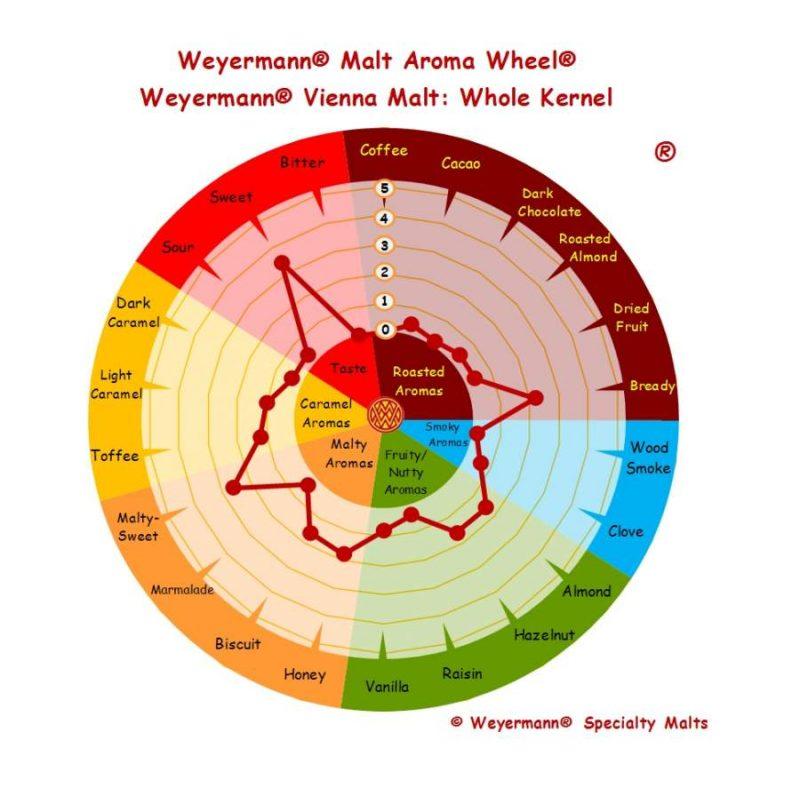 Weyermann vienna malt maku ja aromiprofiili
